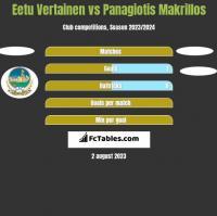 Eetu Vertainen vs Panagiotis Makrillos h2h player stats