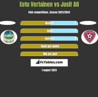 Eetu Vertainen vs Jusif Ali h2h player stats