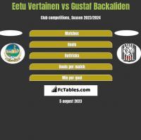 Eetu Vertainen vs Gustaf Backaliden h2h player stats