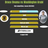 Bruce Bvuma vs Washington Arubi h2h player stats