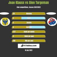 Joao Klauss vs Alon Turgeman h2h player stats