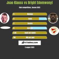 Joao Klauss vs Bright Edomwonyi h2h player stats