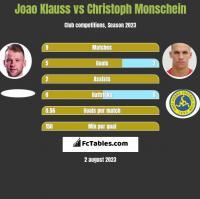 Joao Klauss vs Christoph Monschein h2h player stats