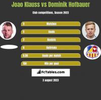 Joao Klauss vs Dominik Hofbauer h2h player stats
