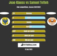 Joao Klauss vs Samuel Tetteh h2h player stats