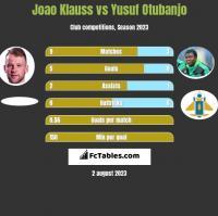 Joao Klauss vs Yusuf Otubanjo h2h player stats