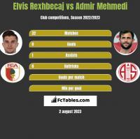 Elvis Rexhbecaj vs Admir Mehmedi h2h player stats