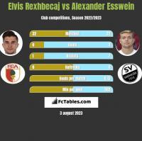Elvis Rexhbecaj vs Alexander Esswein h2h player stats