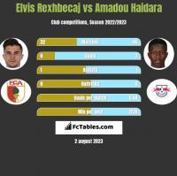 Elvis Rexhbecaj vs Amadou Haidara h2h player stats