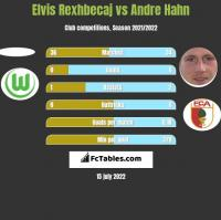 Elvis Rexhbecaj vs Andre Hahn h2h player stats