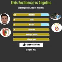 Elvis Rexhbecaj vs Angelino h2h player stats