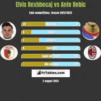 Elvis Rexhbecaj vs Ante Rebic h2h player stats