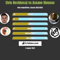 Elvis Rexhbecaj vs Assane Diousse h2h player stats