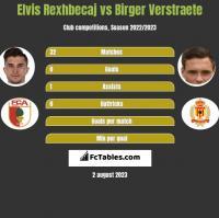 Elvis Rexhbecaj vs Birger Verstraete h2h player stats