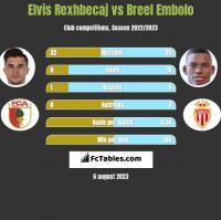Elvis Rexhbecaj vs Breel Embolo h2h player stats