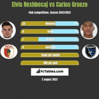 Elvis Rexhbecaj vs Carlos Gruezo h2h player stats