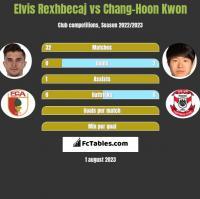 Elvis Rexhbecaj vs Chang-Hoon Kwon h2h player stats
