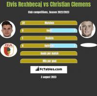 Elvis Rexhbecaj vs Christian Clemens h2h player stats