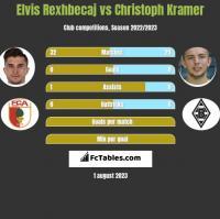 Elvis Rexhbecaj vs Christoph Kramer h2h player stats