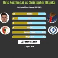 Elvis Rexhbecaj vs Christopher Nkunku h2h player stats