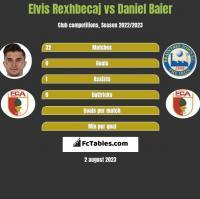 Elvis Rexhbecaj vs Daniel Baier h2h player stats