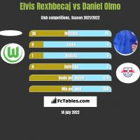 Elvis Rexhbecaj vs Daniel Olmo h2h player stats