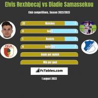 Elvis Rexhbecaj vs Diadie Samassekou h2h player stats