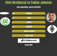 Elvis Rexhbecaj vs Fabian Johnson h2h player stats