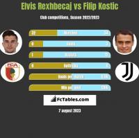 Elvis Rexhbecaj vs Filip Kostic h2h player stats