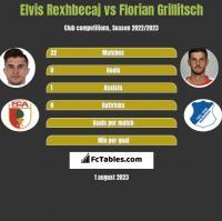 Elvis Rexhbecaj vs Florian Grillitsch h2h player stats