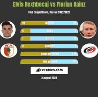 Elvis Rexhbecaj vs Florian Kainz h2h player stats
