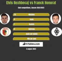 Elvis Rexhbecaj vs Franck Honorat h2h player stats