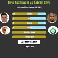 Elvis Rexhbecaj vs Gabriel Silva h2h player stats