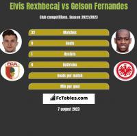 Elvis Rexhbecaj vs Gelson Fernandes h2h player stats