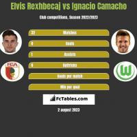 Elvis Rexhbecaj vs Ignacio Camacho h2h player stats
