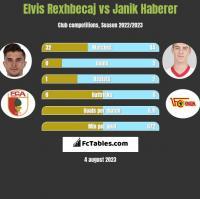 Elvis Rexhbecaj vs Janik Haberer h2h player stats