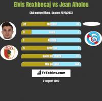 Elvis Rexhbecaj vs Jean Aholou h2h player stats
