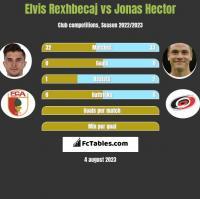 Elvis Rexhbecaj vs Jonas Hector h2h player stats