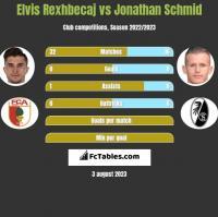 Elvis Rexhbecaj vs Jonathan Schmid h2h player stats