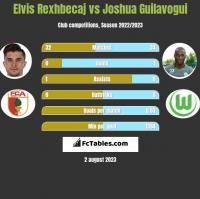 Elvis Rexhbecaj vs Joshua Guilavogui h2h player stats