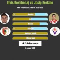 Elvis Rexhbecaj vs Josip Brekalo h2h player stats