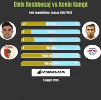 Elvis Rexhbecaj vs Kevin Kampl h2h player stats