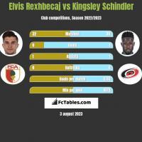 Elvis Rexhbecaj vs Kingsley Schindler h2h player stats