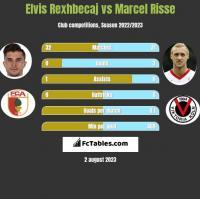 Elvis Rexhbecaj vs Marcel Risse h2h player stats