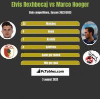 Elvis Rexhbecaj vs Marco Hoeger h2h player stats