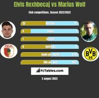 Elvis Rexhbecaj vs Marius Wolf h2h player stats