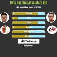 Elvis Rexhbecaj vs Mark Uth h2h player stats