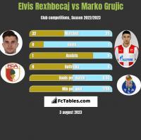 Elvis Rexhbecaj vs Marko Grujic h2h player stats
