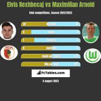 Elvis Rexhbecaj vs Maximilian Arnold h2h player stats