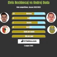 Elvis Rexhbecaj vs Ondrej Duda h2h player stats